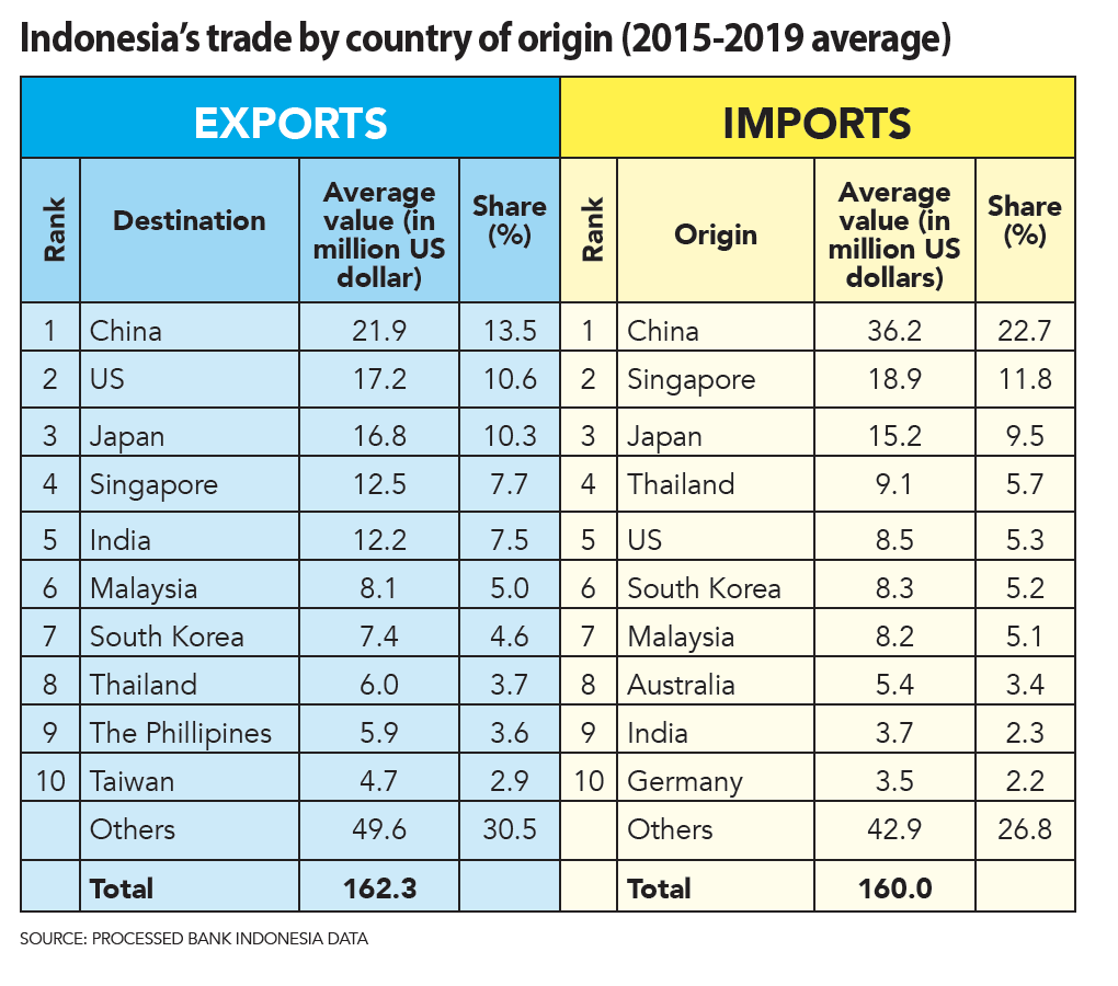 Foreign direct investment indonesia 2021 movies forex interest rate differentials table of contents
